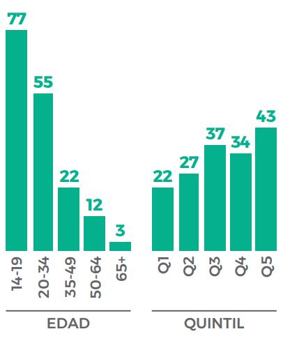 Uso diario de Instagram por edad y NSE. (Fuente: Eutic 2020)