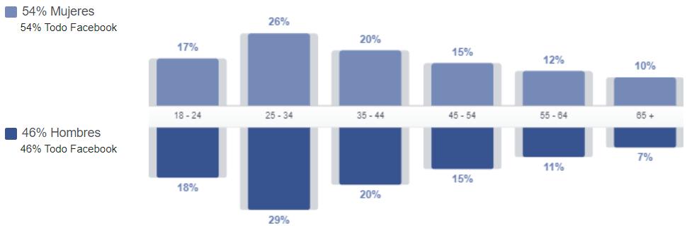 Perfil demográfico de los usuarios de Facebook en Uruguay