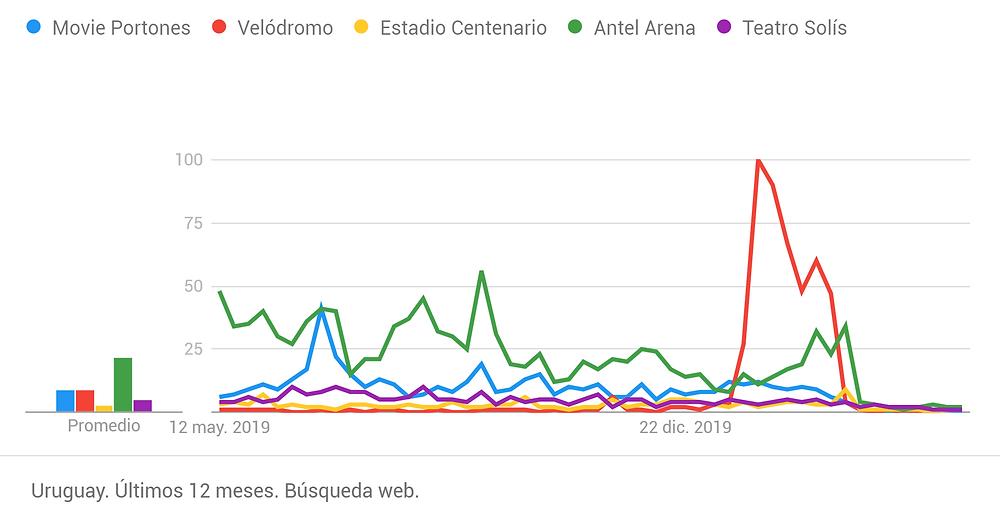 Evolución de escenarios de espectáculos en Uruguay durante la pandemia