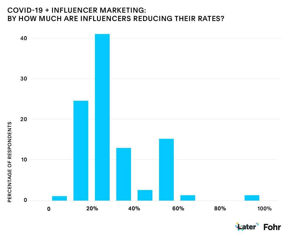 Gráfico con baja de las tarifas en los influencers