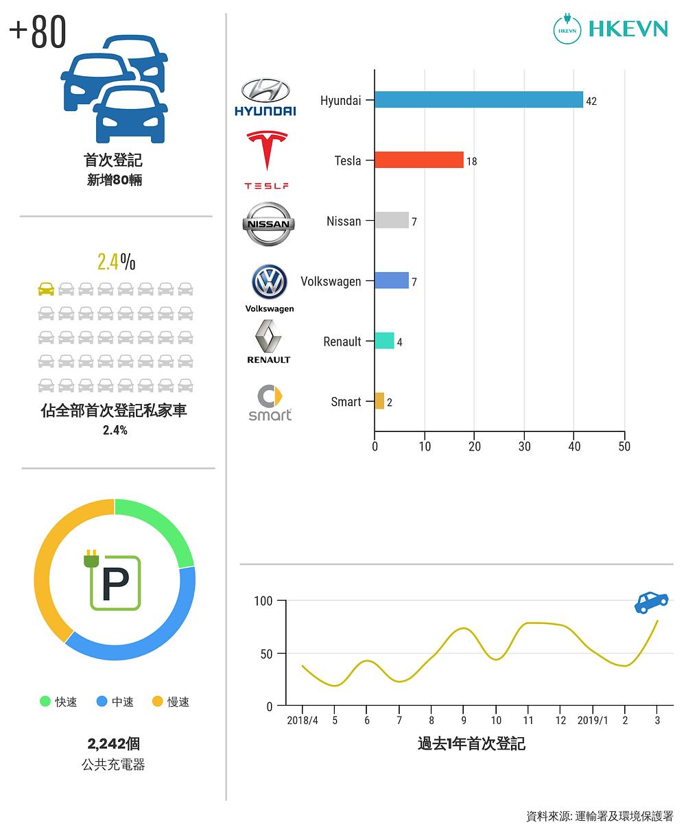 香港電動私家車數量 (2019 年 3月)