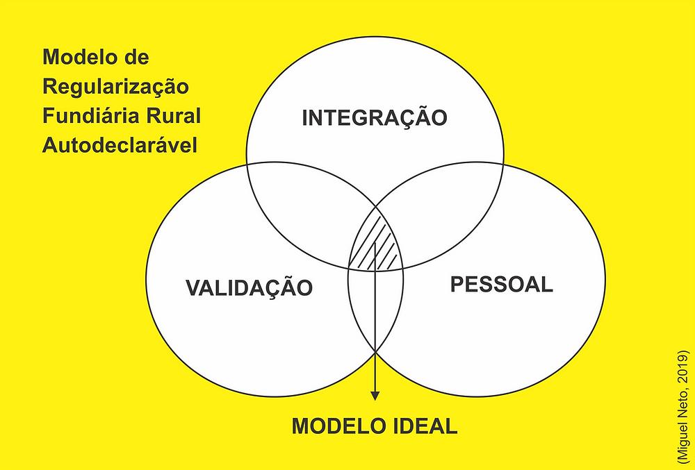 Modelo de Regularização Fundiária Rural Autodeclarável - Miguel Neto