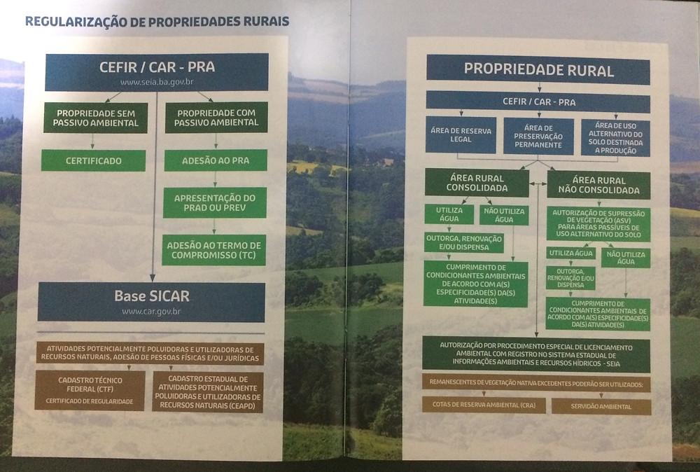 Cefir/ CAR - Cartilha sobre Regularização Ambiental de Propriedades Rurais na Bahia