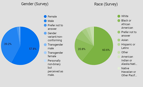 Race & gender charts.png