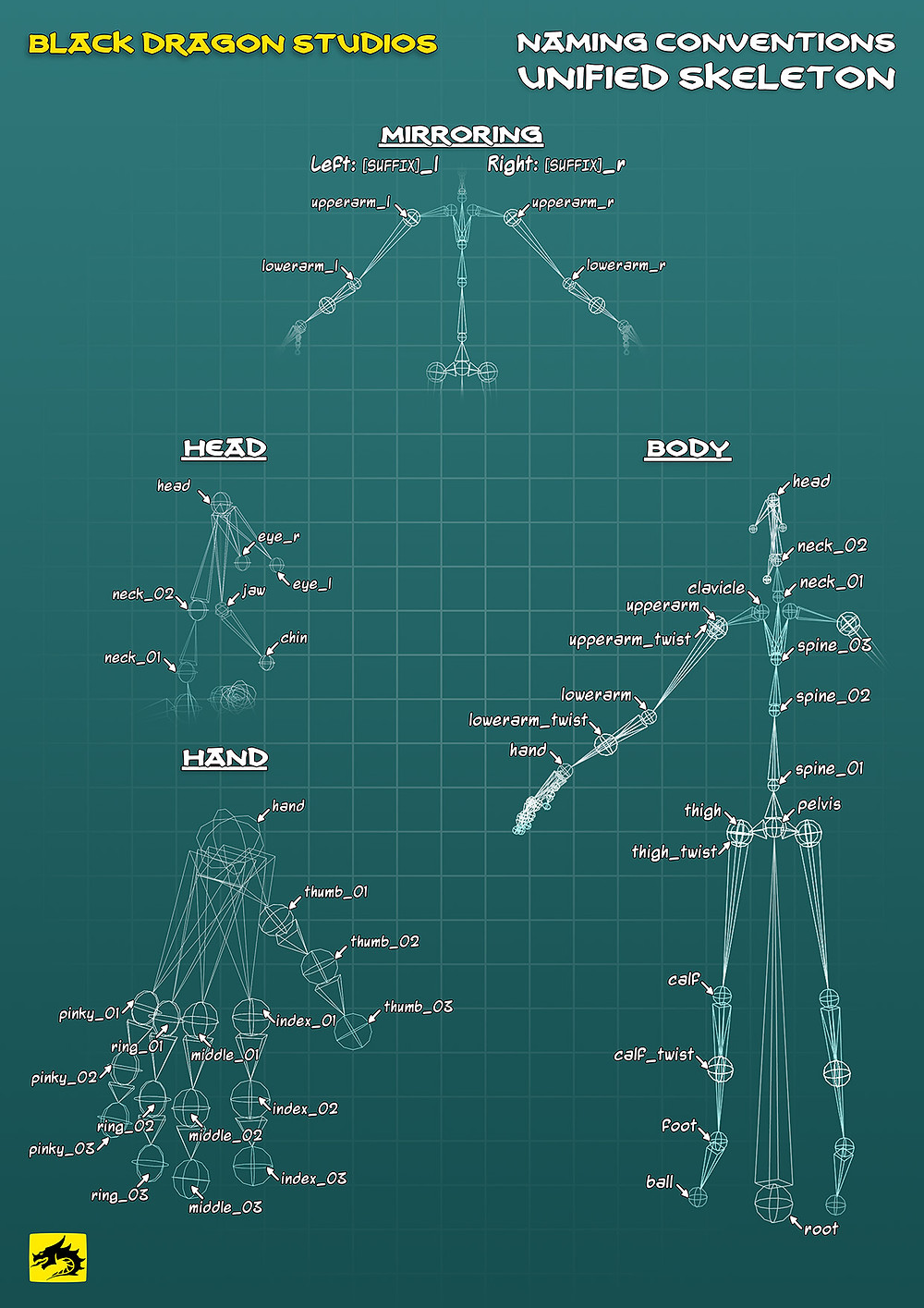 Skeleton Naming Conventions Poster