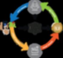 Vizsafe Blockchain Ecosystem