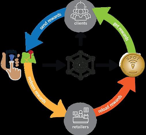 Vizsafe-BlockchainEcosystem-12-11-18a.pn
