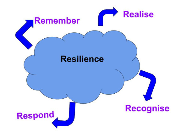 Build Your Resilience Toolkit - Preview