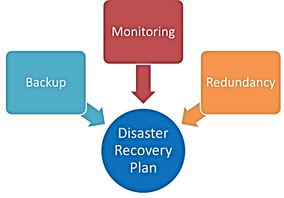 Disaster Recovery Plan - The PC Lounge