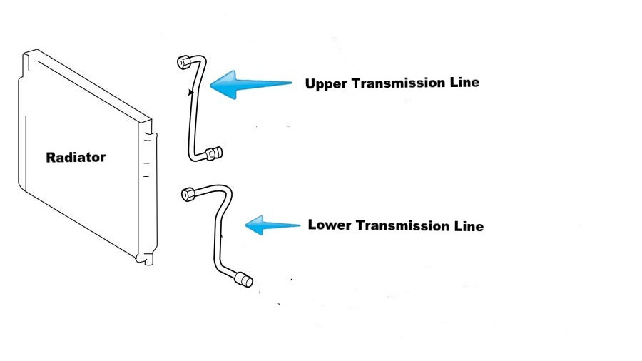 Radiator and Transmission Cooling Lines Kit