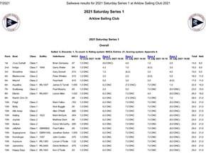 2021 Saturday Series 1 Results