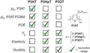 11-Viability P3HpT-TOC.jpg