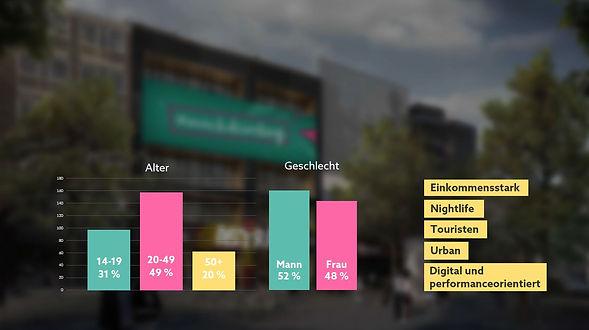 Hamburger-Ding-Media-Wall-Zielgruppe.JPG