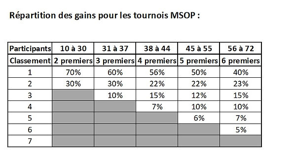 Répartition_des_gains_MSOP.jpg