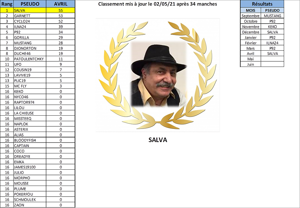 Classement CUP Mois AVRIL.png