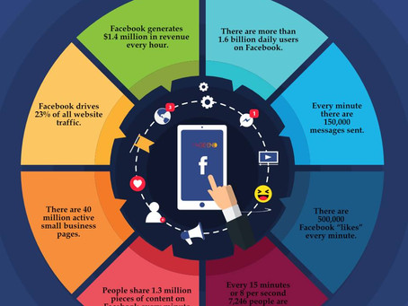 Reasons to feed your business social media!