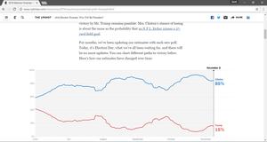 USA Presidential polls, NY Times (Saud Masud)