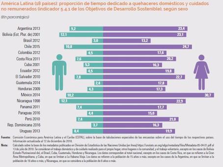Sistemas de protección social y desigualdad de género