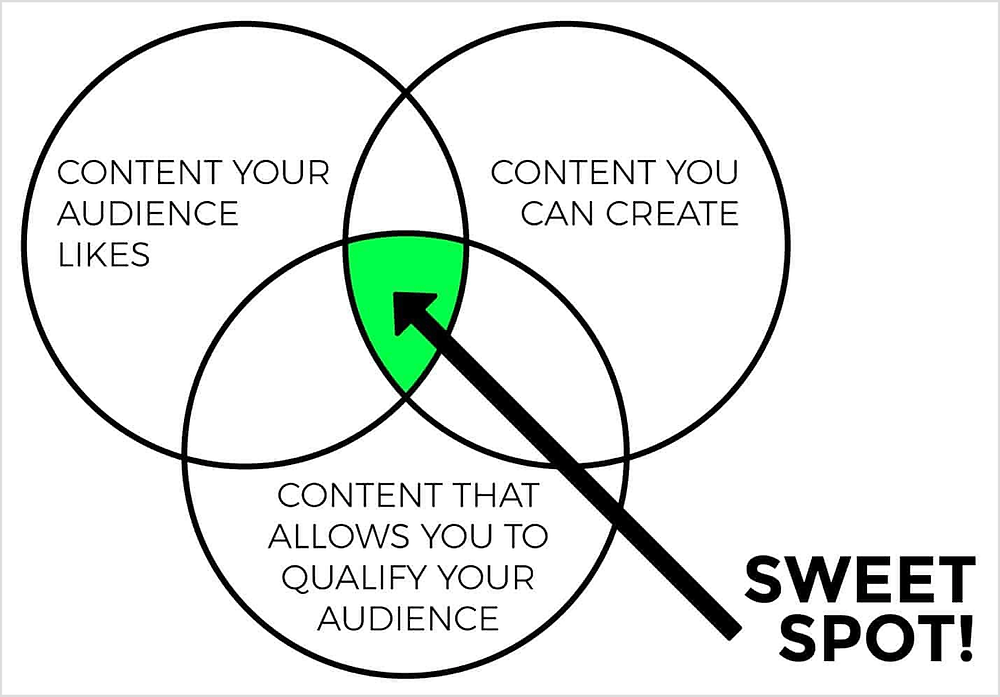 Choose your content right to make money
