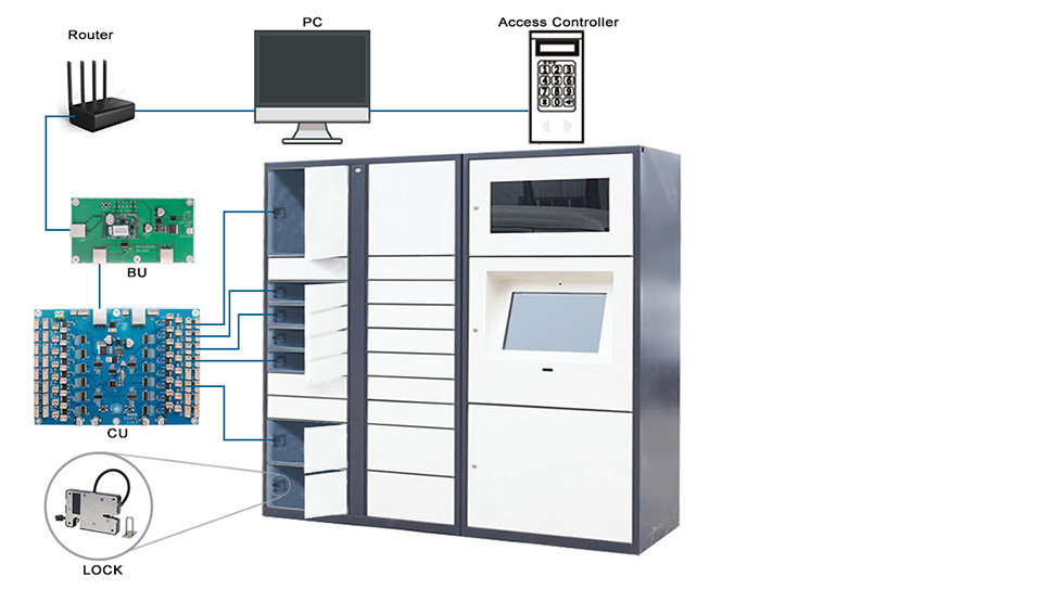 Central control cabinet solutions