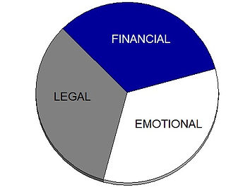 divorce pie chart emotional legal and financial sides, divorce in weatherford