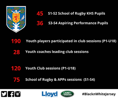 Youth Rugby Update