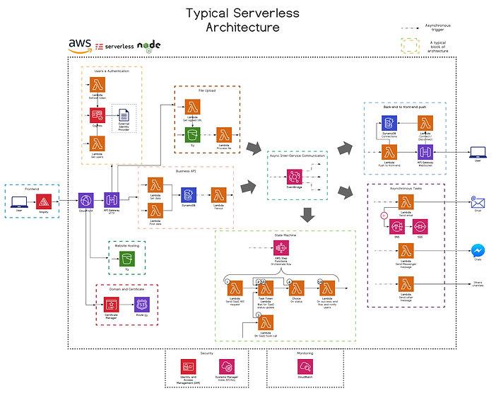 Serverless2.jpg
