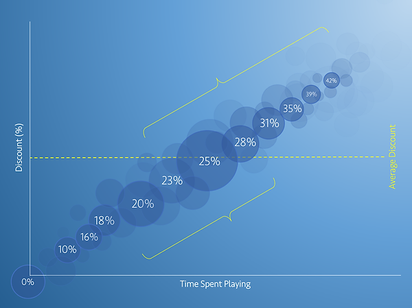 Time Spent Playing Graph.png