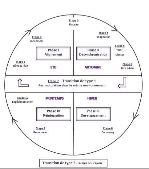 les cycles du changement d'Hudson.