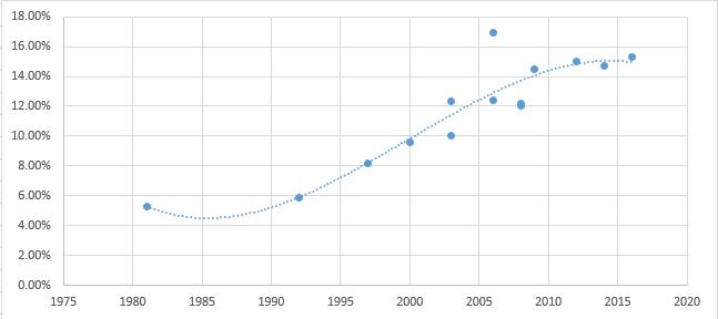 Évolution de l'obésité en France de 1981 à 2016