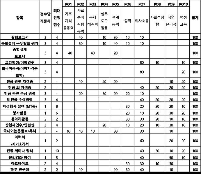 비교과과정 평가기준.png