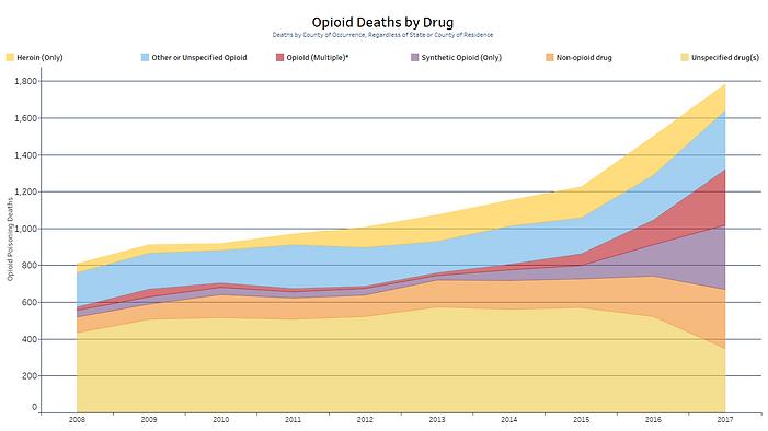 Opioid Deaths by Drug.png