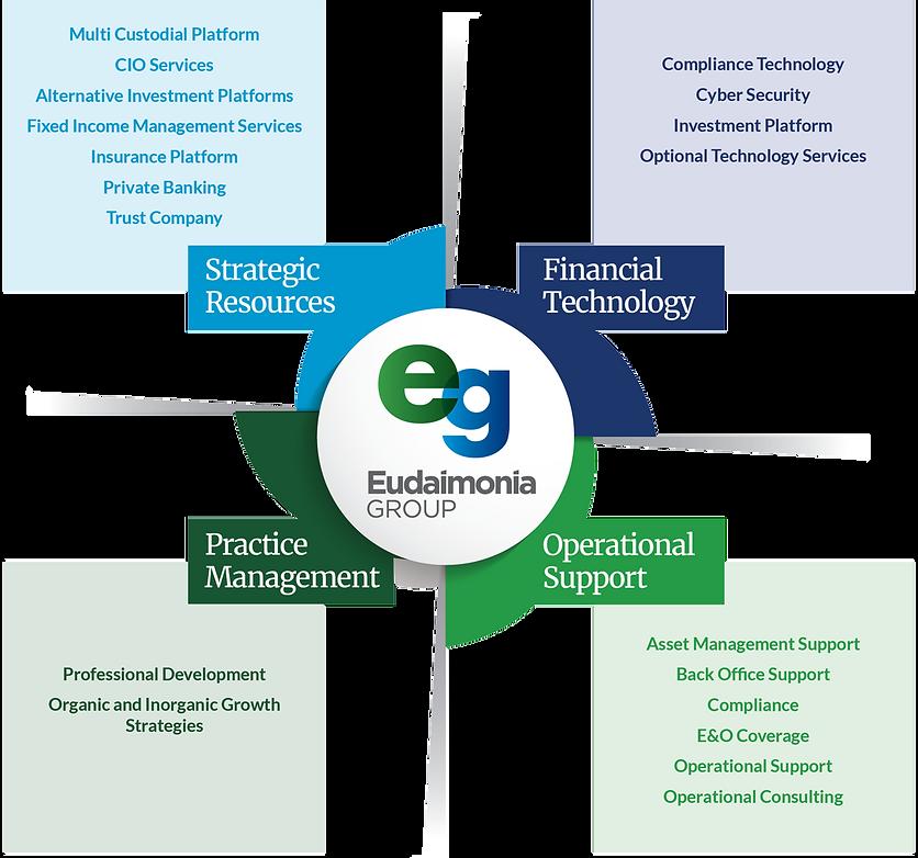 Eudaimonia_EcoSystem_2020_FinalSimplifie