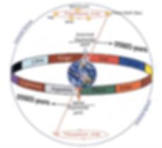 precession-earth-zodiac.png