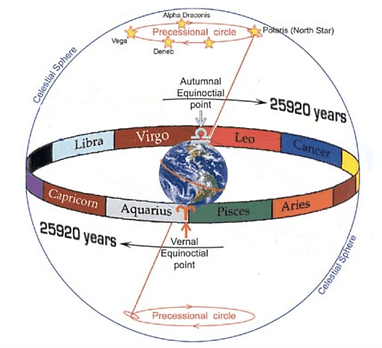 precession-earth-zodiac.png