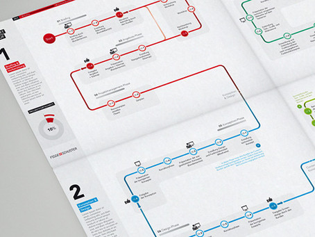 Telling a story through a journey map