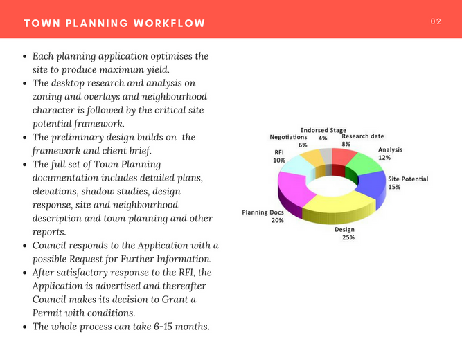 AuArchitecture Town Planning Workflow
