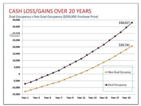 Dual occ Vs Non Dual Occ investment returns