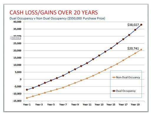 Dual occupancy V non dual occupancy capital gains