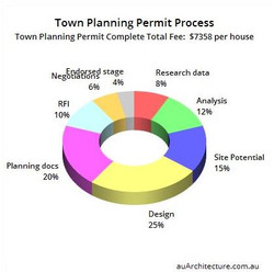 Town Planning for Property subdivisi