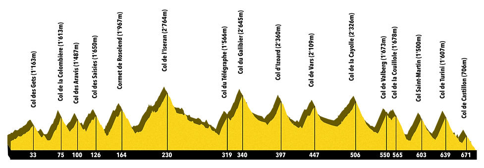 Route des Grandes Alpes Höhenprofil Cycl