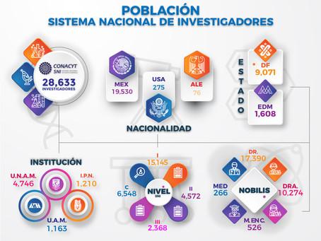 Población SNI en 2018