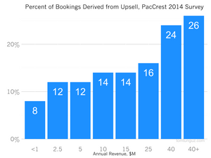 Percent of SaaS Bookings Derived from Upsell, PacCrest 2014 Survey