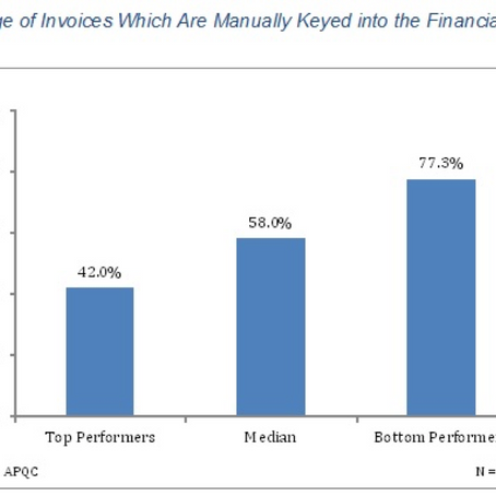 Accounts Payable Process Performance