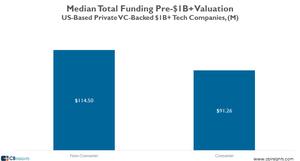 Median-total-funding-pre-B-V10.png