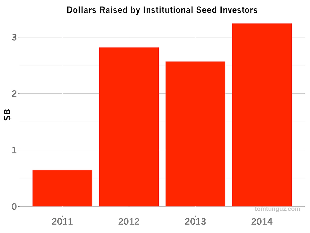 dollars_raised_by_seed_inv.png