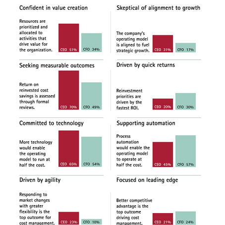 CEOs and CFOs Have Different Opinions on Strategy, Costs, Growth - CFO Magazine