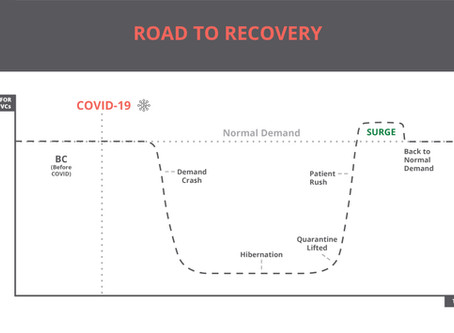 ROAD TO RECOVERY FOR DENTAL CLINICS - COVID 19