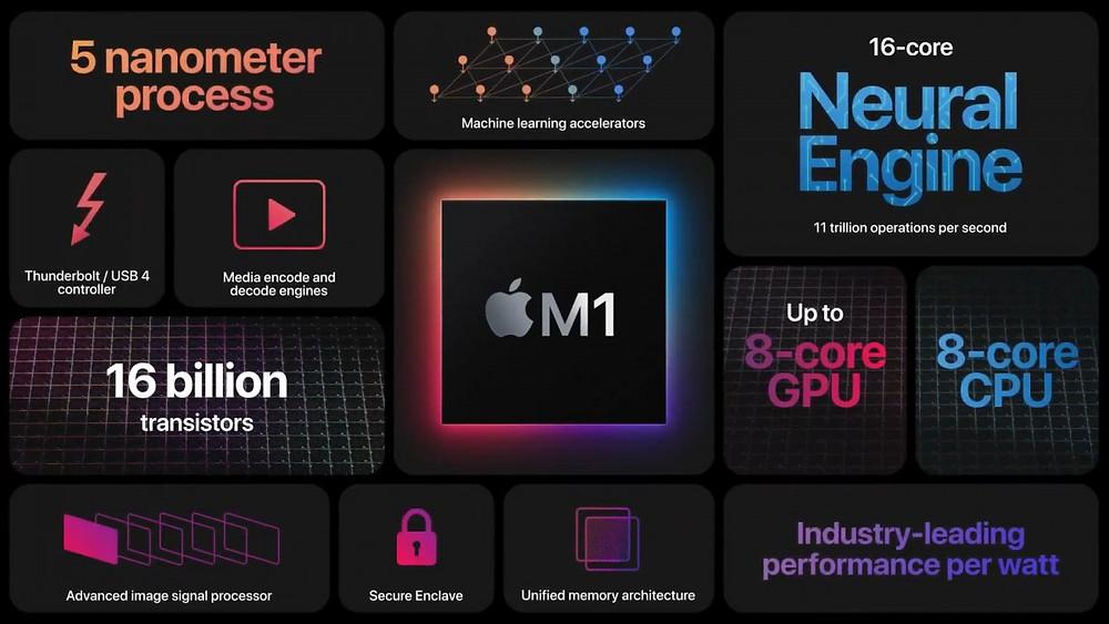 ชิพ M1 ชิพสำหรับ Mac