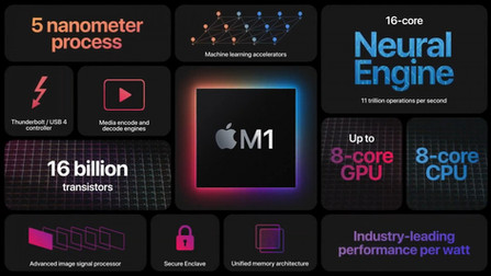 Apple เปิดตัวชิพ M1 ชิพสำหรับ Mac โดยเริ่มใช้แล้วกับ Macbook Air , Macbook Pro และ Mac Mini